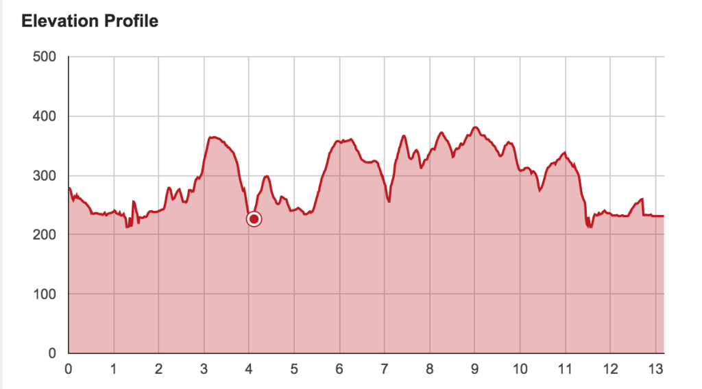 Runner's World Half Marathon course elevation